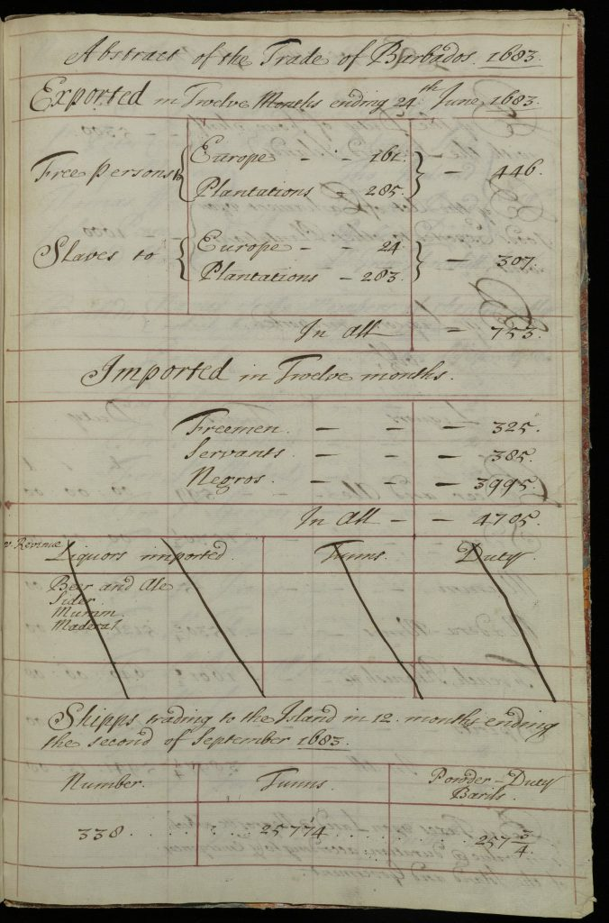 Handwritten manuscript chart of the trade of Barados. Information includes number of free and enslaved persons imported and exported to and from the island and the number of ships that visited. A row for liquors imported is blank and has been crossed out.